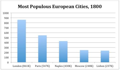 european cities 1800